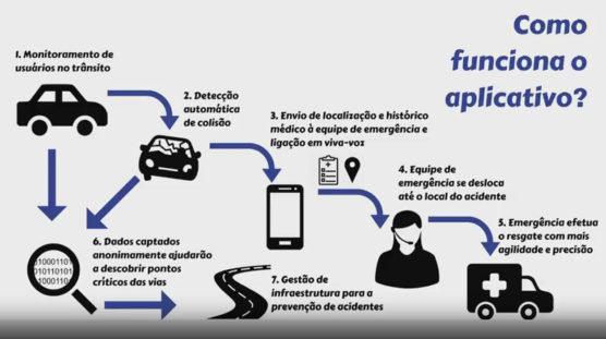 safety-como-funciona-aplicativo-acidentes-transito-tecnologias-sociais-inova-social