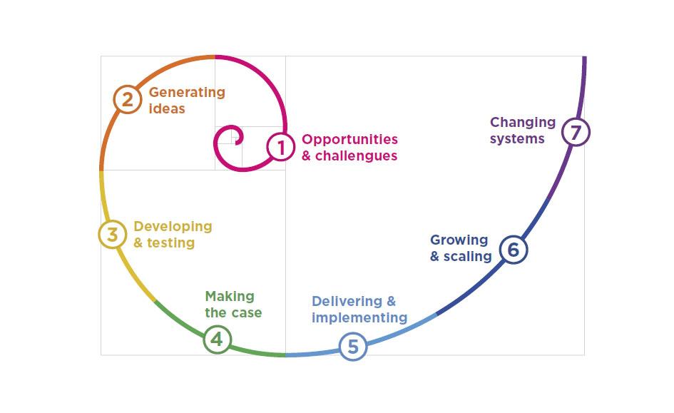 espiral-inovacao-social-workshop-six-inovasocial