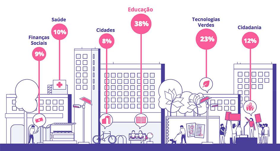01-infografico-resultado-mapa-negocios-impacto-social-inovasocial