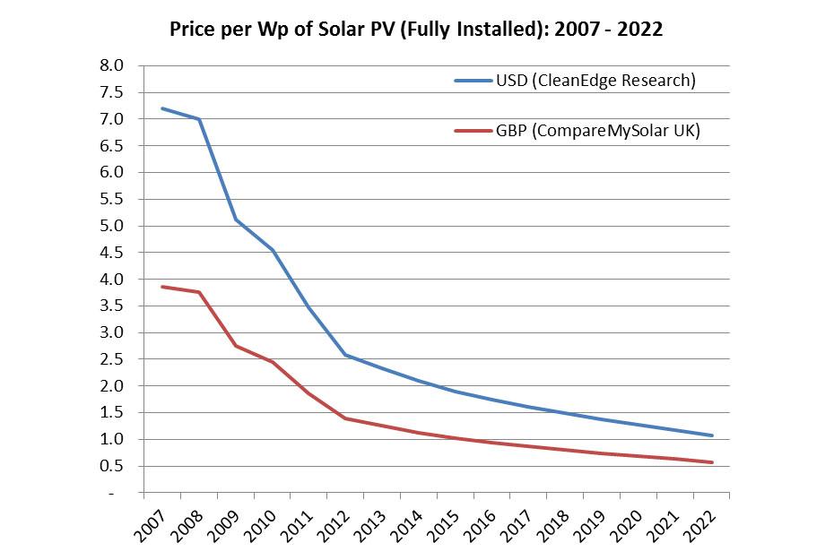 custo-energia-solar-wp-us-inovasocial
