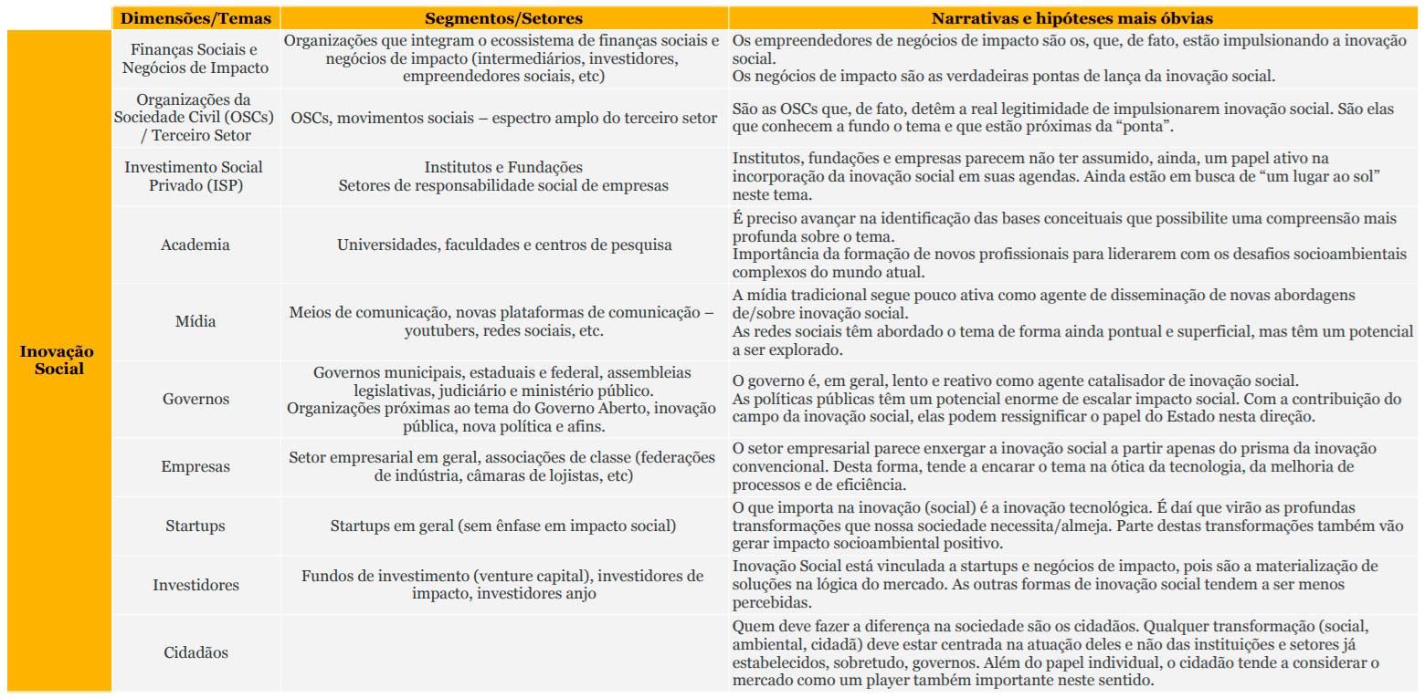 inovacao-social-quadro-01-inovasocial