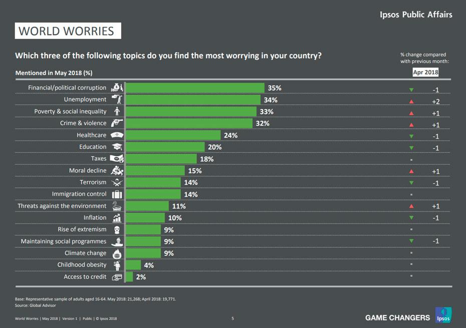 preocupacoes-paises-ipsos-inovasocial-02