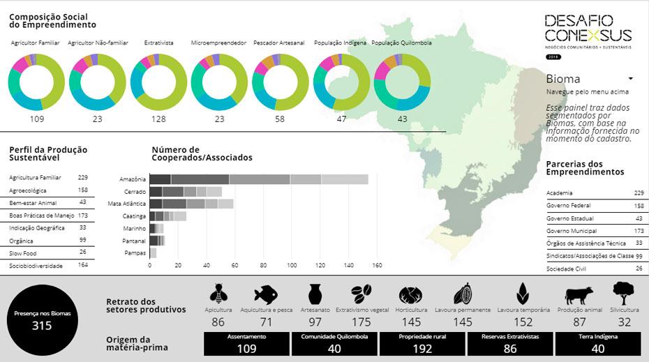 recorte-por-bioma-panorama-negocios-comunitarios-sustentaveis-brasil-desafio-conexsus-inovasocial-01