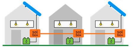 solshare-compartilhamento-energia-mit-inovasocial-022