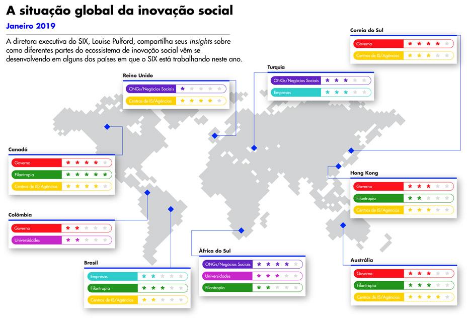 situacao-global-inovacao-social-2019-six-inovasocial-01