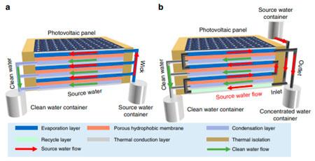 painel-solar-dessalinizacao-agua-potavel-inovacao-social-inovasocial-01