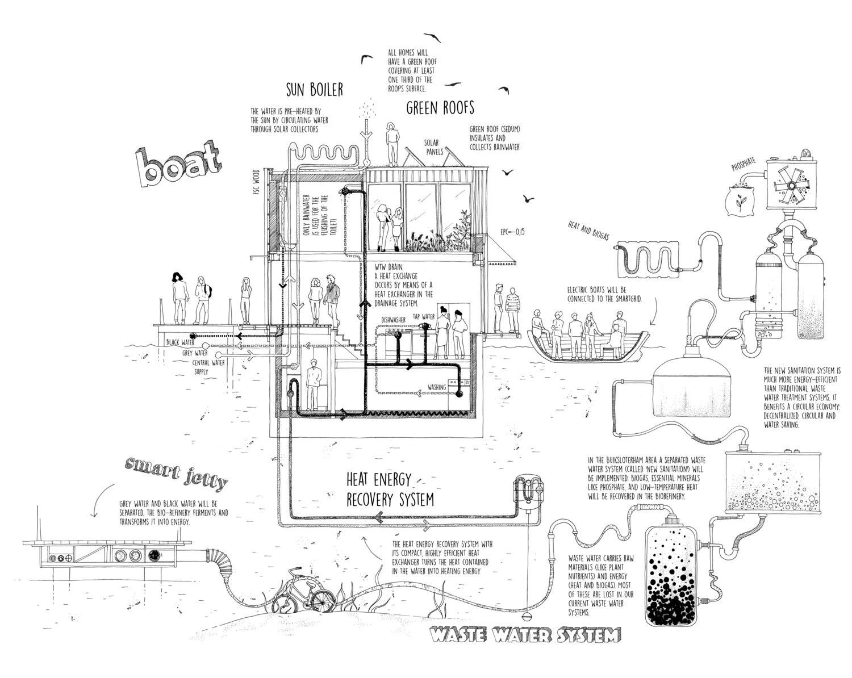 schoonschip-bairro-casas-flutuantes-amsterda-amsterdam-holanda-europa-inovacao-social-inovasocial-03