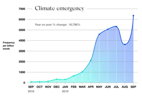 emergencia-climatica-dicionario-de-oxford-palavra-do-ano-2019-inovacao-social-inovasocial-01