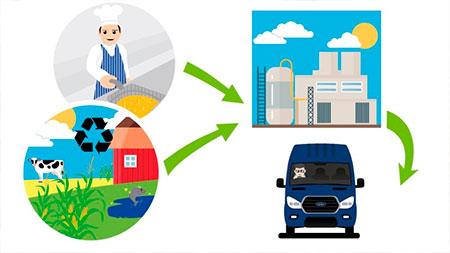 ford-vans-transit-hvo-inovacao-social-inovasocial-01
