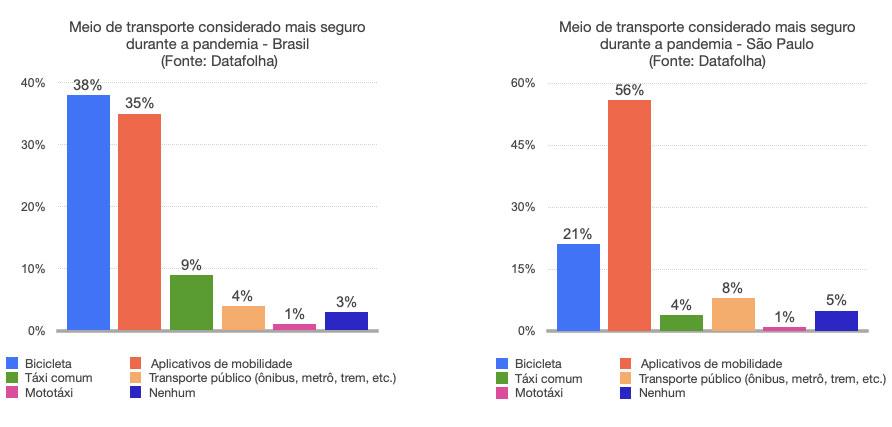 Bicicleta e aplicativos: Qual o transporte mais seguros durante a pandemia?